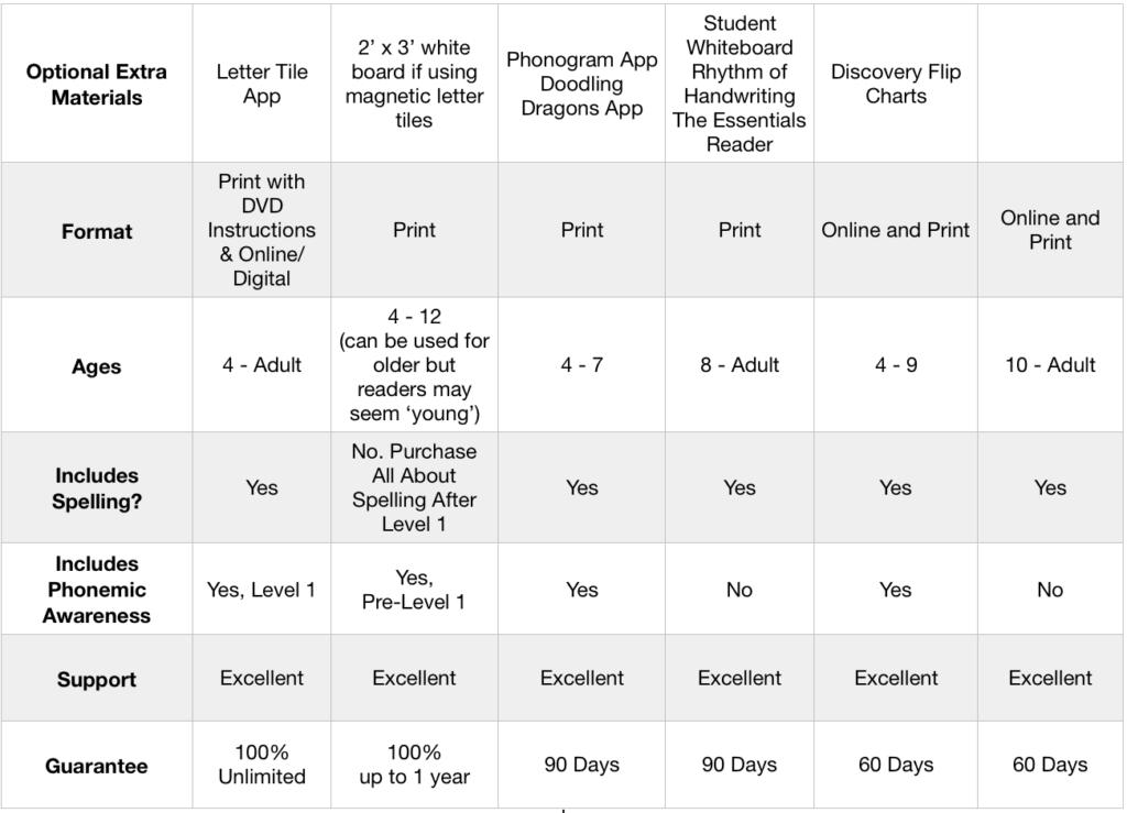 comparison Orton Gillingham reading programs
